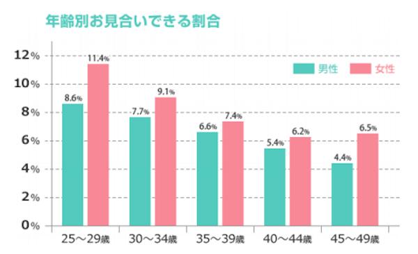 参照:女性の「お見合い成立確率」、20 代後半から年々減少。40 代後半では、20 代の半分の確率に。〜IBJ「お見合い依頼の快諾率」調査〜