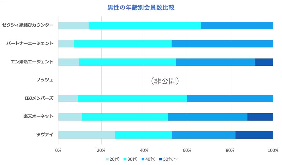 ツヴァイの年齢別男性会員数の比較